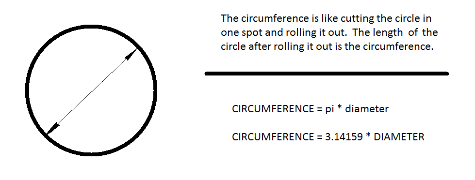 Using the circumference of a circle for robot building
